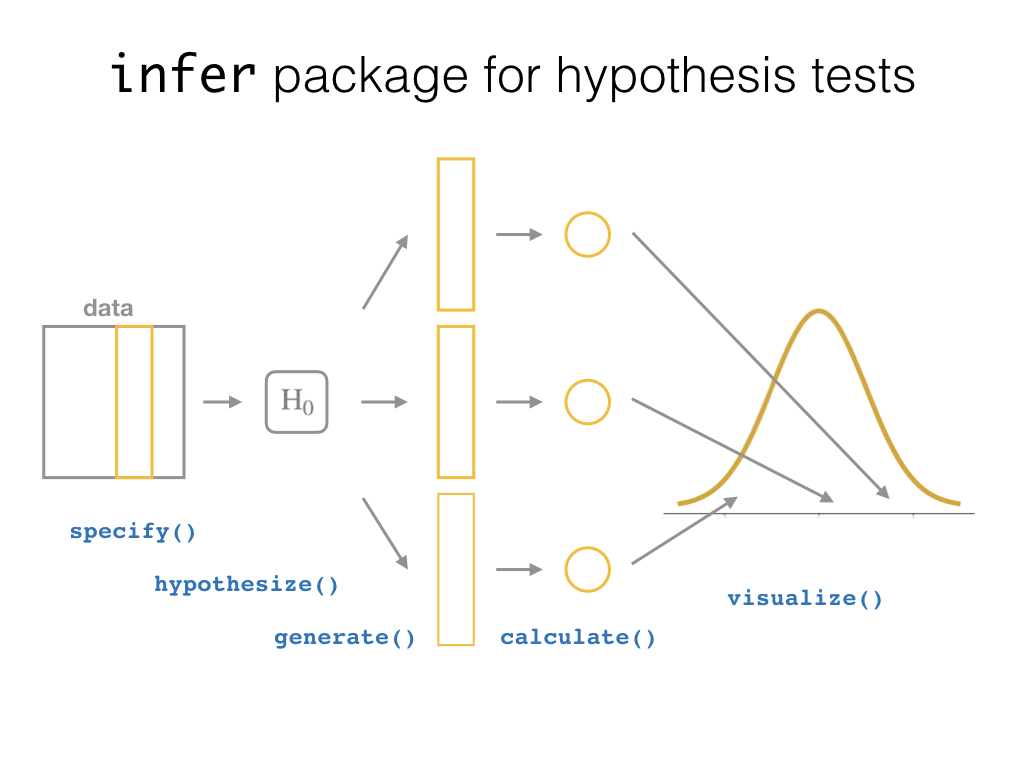 An introduction to statistical and data sciences via r 101 sneak peak of infer geenschuldenfo Choice Image